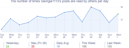 How many times Georgia1113's posts are read daily