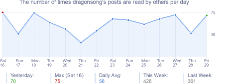 How many times dragonsong's posts are read daily