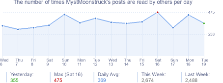 How many times MystMoonstruck's posts are read daily