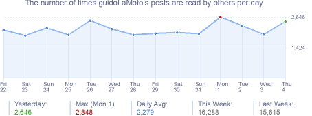 How many times guidoLaMoto's posts are read daily