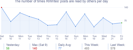 How many times RiWrites's posts are read daily