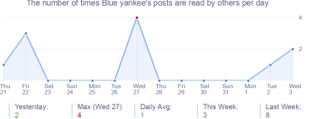 How many times Blue yankee's posts are read daily