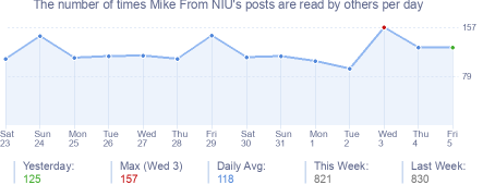 How many times Mike From NIU's posts are read daily