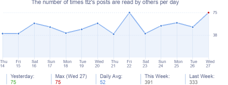 How many times ttz's posts are read daily