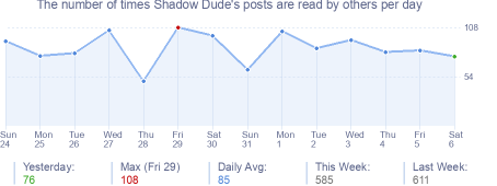 How many times Shadow Dude's posts are read daily