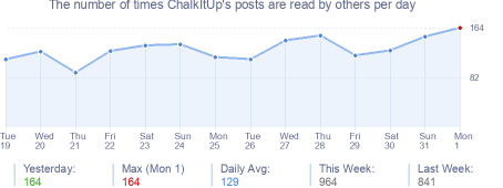 How many times ChalkItUp's posts are read daily