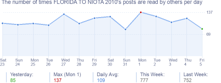 How many times FLORIDA TO NIOTA 2010's posts are read daily