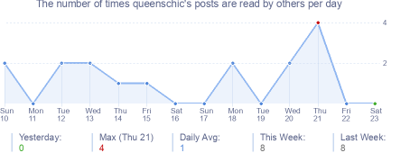 How many times queenschic's posts are read daily