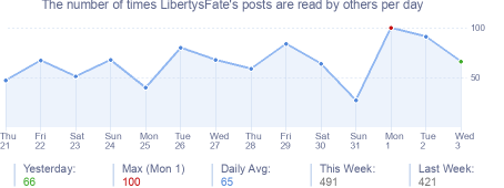 How many times LibertysFate's posts are read daily
