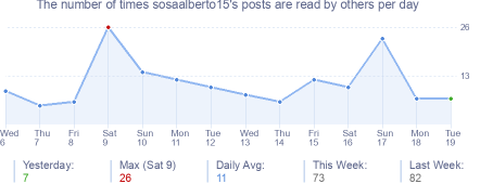 How many times sosaalberto15's posts are read daily