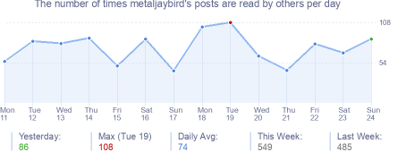 How many times metaljaybird's posts are read daily