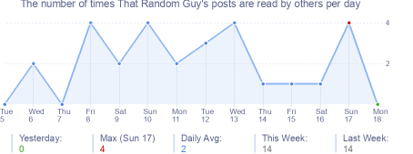 How many times That Random Guy's posts are read daily