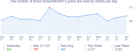How many times bryson662001's posts are read daily