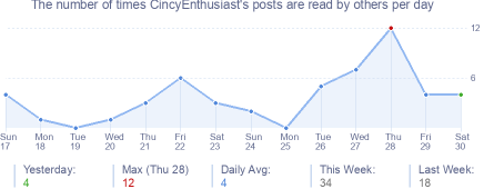 How many times CincyEnthusiast's posts are read daily