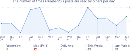 How many times Plumber26's posts are read daily