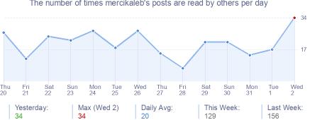 How many times mercikaleb's posts are read daily