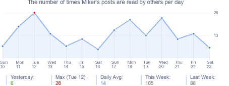 How many times Miker's posts are read daily