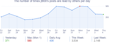 How many times jt800's posts are read daily