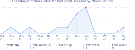 How many times MissChrista's posts are read daily