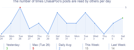 How many times LhasaPoo's posts are read daily