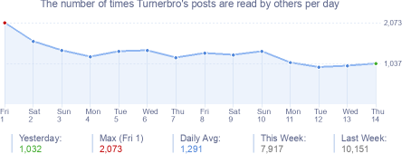 How many times Turnerbro's posts are read daily