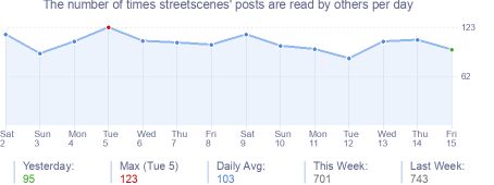 How many times streetscenes's posts are read daily