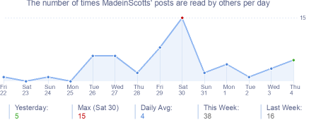 How many times MadeinScotts's posts are read daily