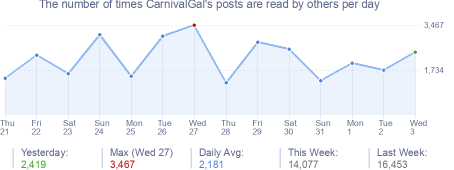 How many times CarnivalGal's posts are read daily