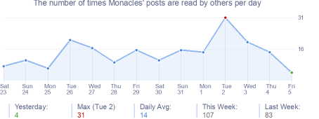 How many times Monacles's posts are read daily