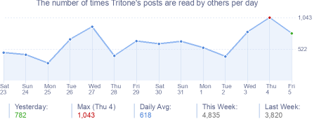 How many times Tritone's posts are read daily
