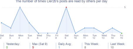 How many times LIer2b's posts are read daily