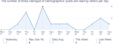 How many times Demigod of Demographics's posts are read daily