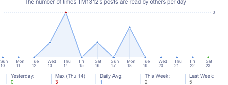 How many times TM1312's posts are read daily