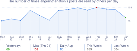 How many times angerinthenation's posts are read daily