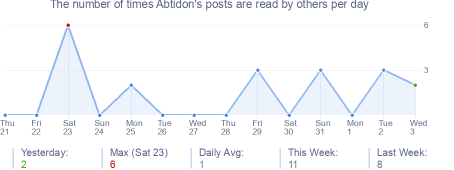 How many times Abtidon's posts are read daily