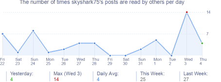 How many times skyshark75's posts are read daily