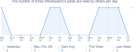 How many times WindowsEtc's posts are read daily