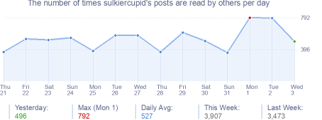 How many times sulkiercupid's posts are read daily