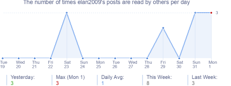 How many times elan2009's posts are read daily