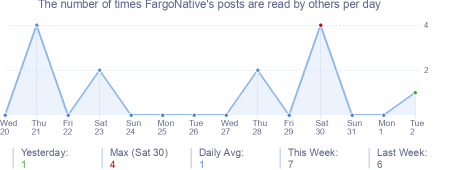 How many times FargoNative's posts are read daily