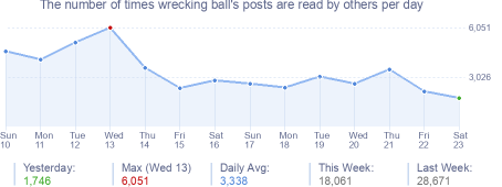 How many times wrecking ball's posts are read daily