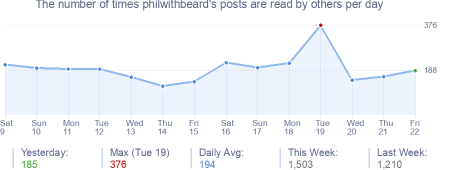 How many times philwithbeard's posts are read daily