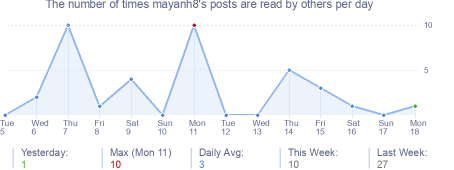 How many times mayanh8's posts are read daily