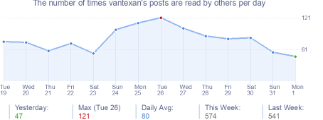 How many times vantexan's posts are read daily