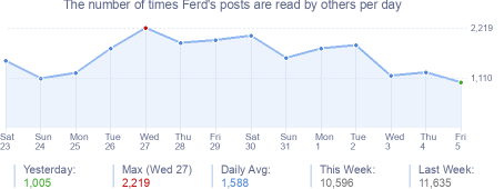 How many times Ferd's posts are read daily