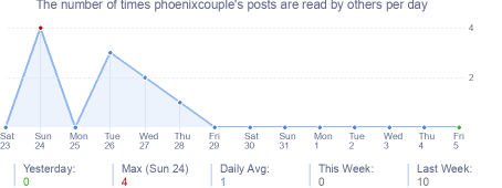 How many times phoenixcouple's posts are read daily