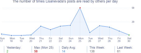How many times Lisanevada's posts are read daily
