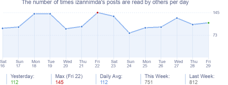 How many times izannimda's posts are read daily