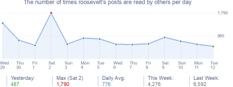 How many times roosevelt's posts are read daily