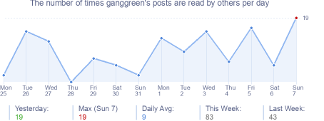 How many times ganggreen's posts are read daily